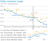 Daily computer usage