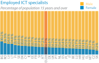 Employed ICT specialists