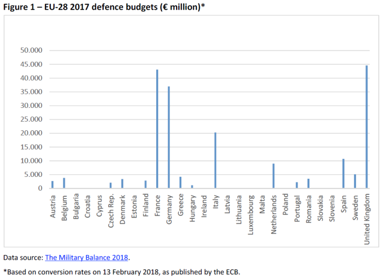 Figure 1 – EU-28 2017 defence budgets (€ million)