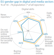 EU gender gap in digital and media sectors