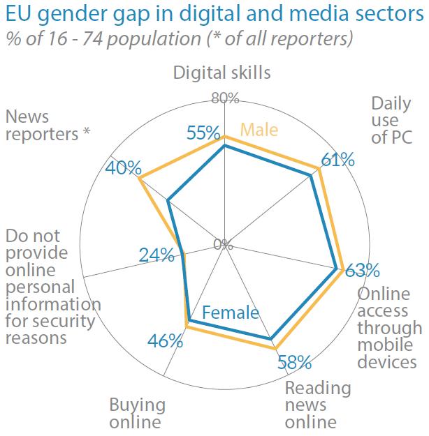 EU gender gap in digital and media sectors