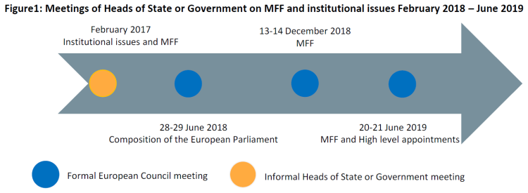 Meetings of Heads of State or Government on MFF and institutional issues February 2018 – June 2019