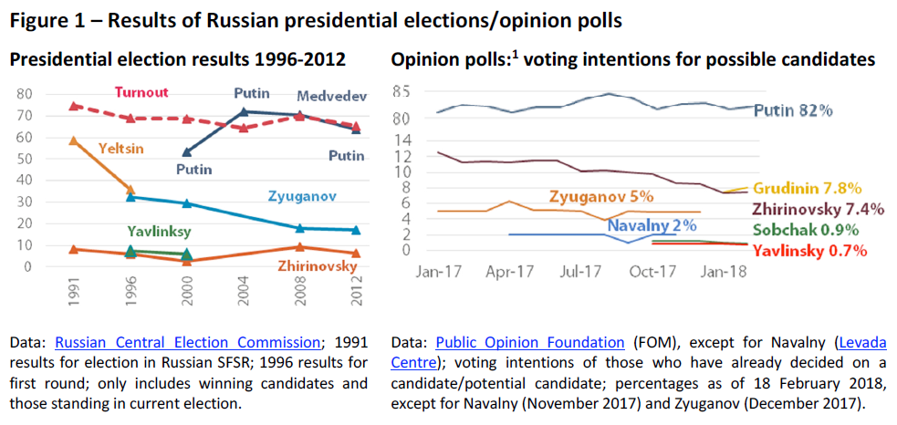 Results of Russian presidential elections opinion polls | European on