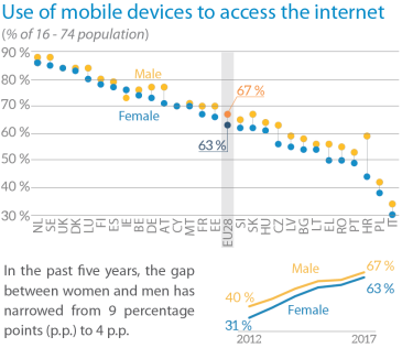 Use of mobile devices to access the internet