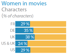 Women in the movies - Characters