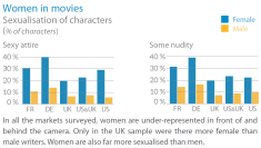Women in the movies - Sexualisation of characters