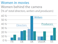 Women in the movies - Women behind the camera