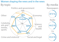 Women shaping the news and in the news - by topic by media