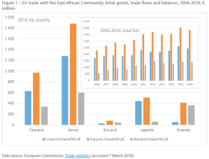 EU trade with the East African Community (total goods, trade flows and balance), 2006-2016, € million