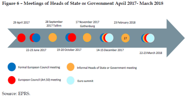 Meetings of Heads of State or Government April 2017- March 2018
