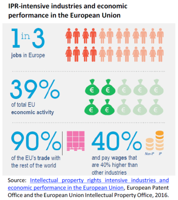 IPR-intensive industries and economic performance in the European Union