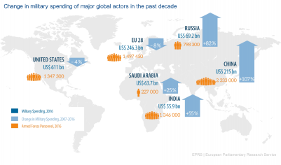 Change in military spending of major global actors in the past decade