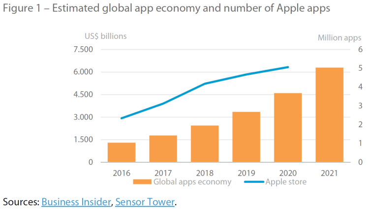 Figure 1 – Estimated global app economy and number of Apple apps