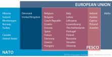 Members of EU, NATO and PESCO