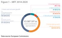 Figure 1 – MFF 2014-202