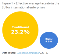 Effective average tax rate in the EU for international enterprises