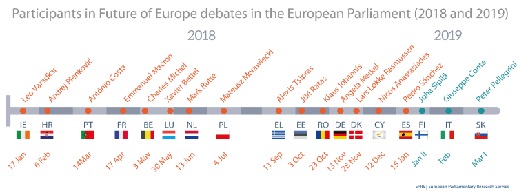Participants in Future of Europe debates in the European Parliament, 2018-2019