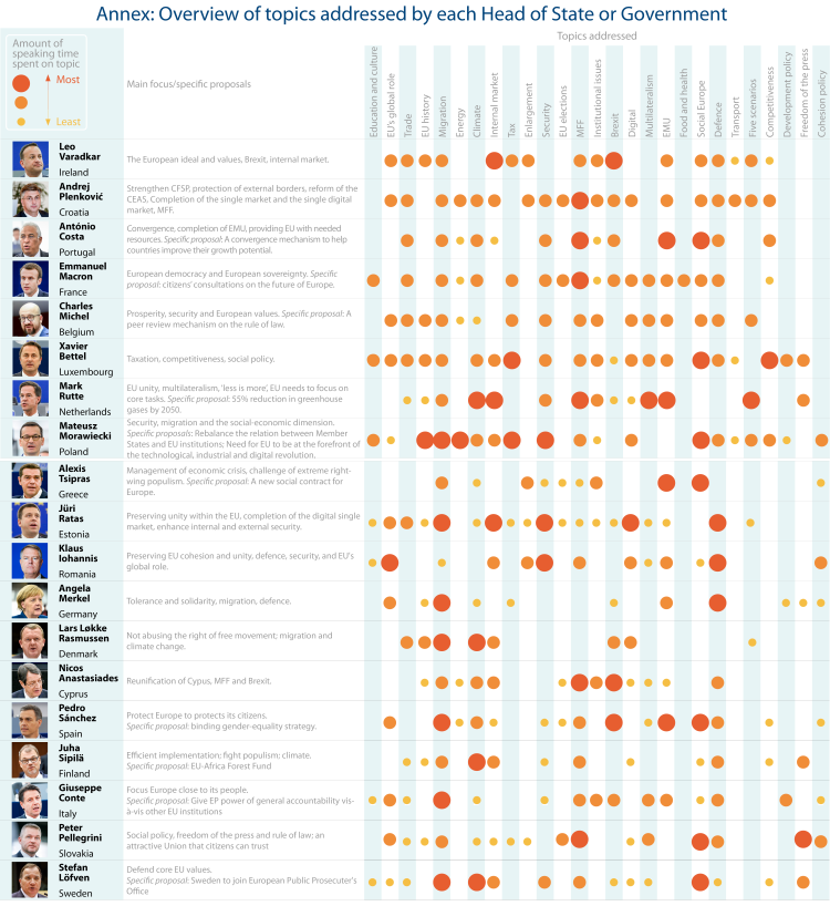 Overview of topics addressed by each Head of State or Government