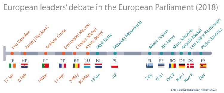 Participants in Future of Europe debates in the European Parliament, 2018