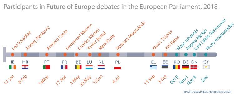 Participants in Future of Europe debates in the European Parliament, October 2018