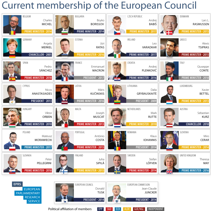 Current membership of the European Council