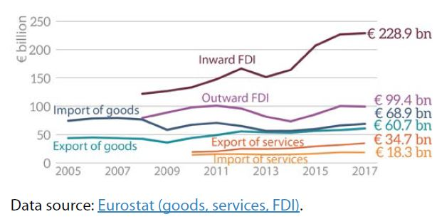 Figure 2 – EU trade with Japan (2005-2017)