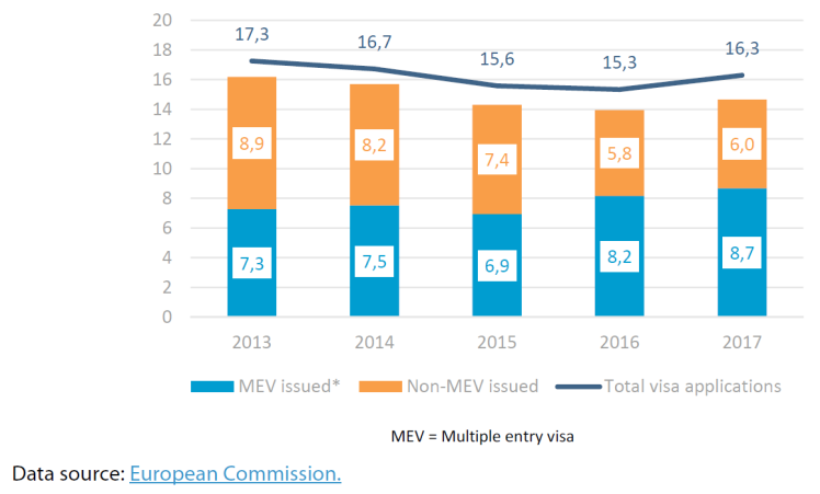 Figure 1 – EU visa applications and granted visas (in millions)