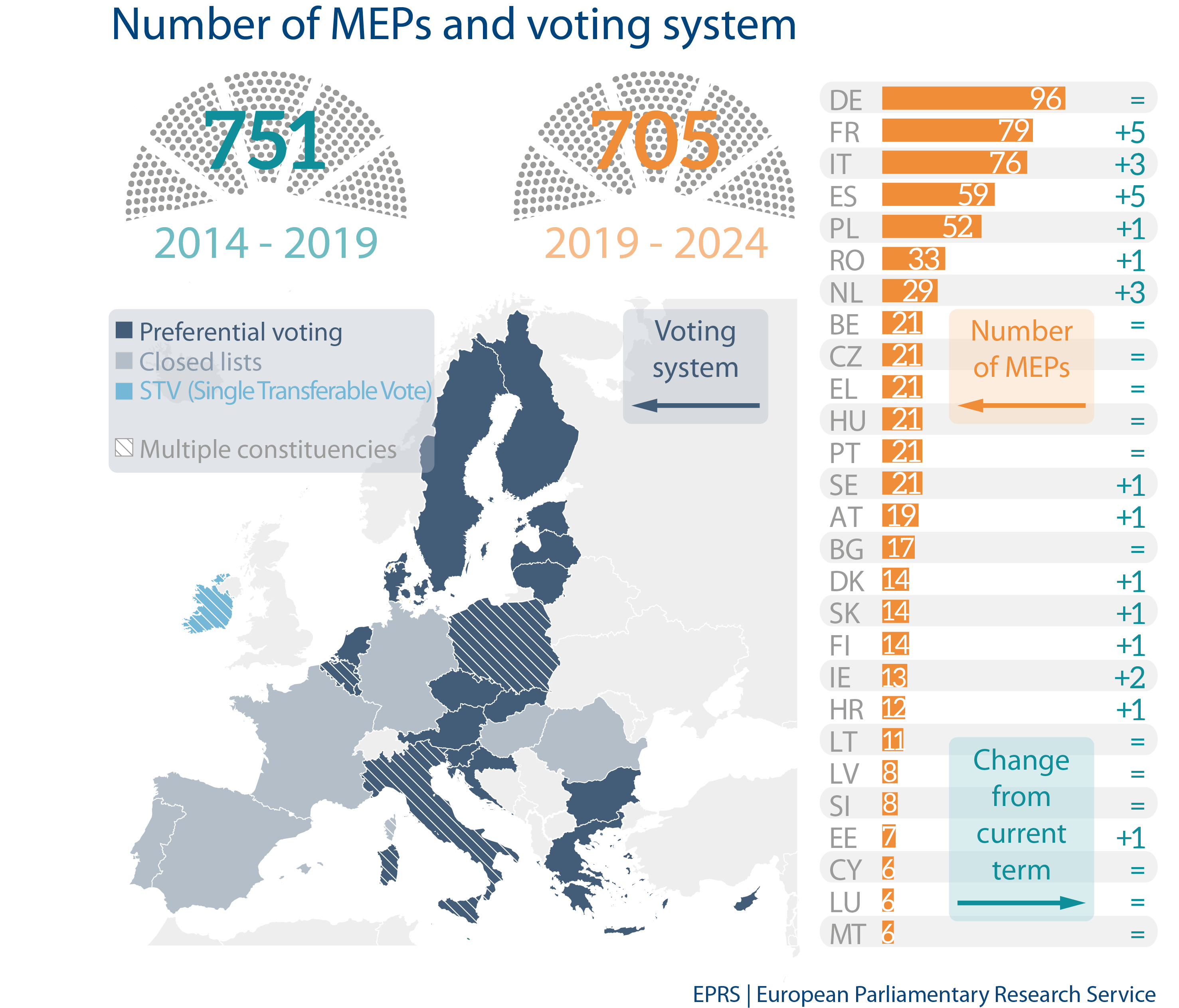 Number of MEPs and voting system | European Parliamentary Research