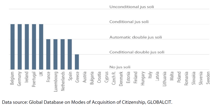 Figure 1 – Rules of jus soli citizenship in EU-28