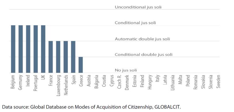 Figure 1 – Rules of jus soli citizenship in EU-28