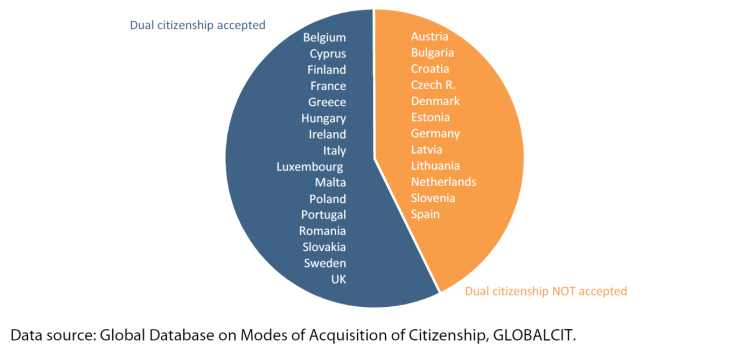 Figure 3 – Dual citizenship in naturalisation in EU-28
