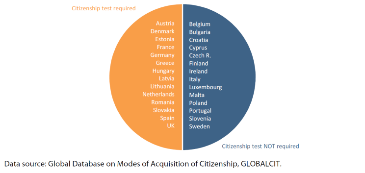 Figure 4 – Citizenship tests in EU-28