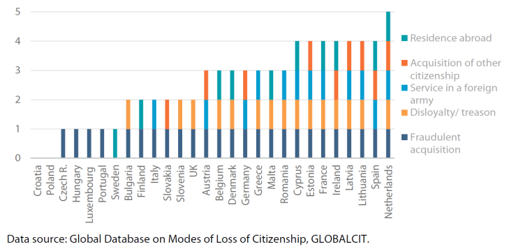 Figure 5 – Major modes of involuntary loss of citizenship in EU-28