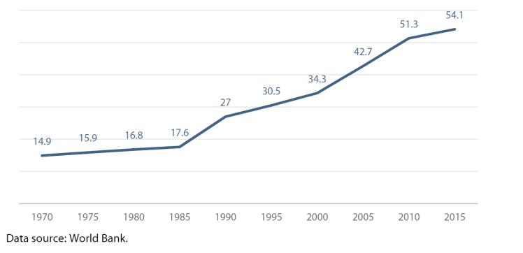 Figure 6 – Migrant population in EU-28 (millions)