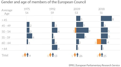 Gender and age of members of the European Council
