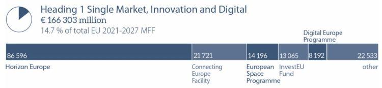 Single market, innovation and digital