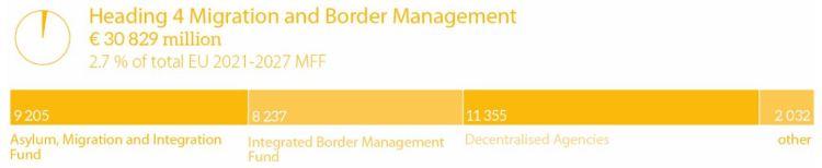 Migration and border management
