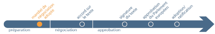 internation agreements in progress step 1
