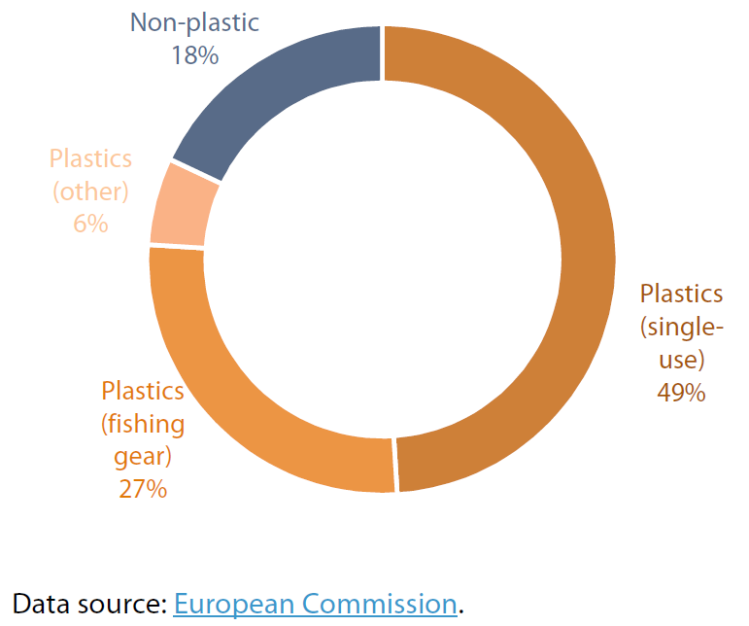 Marine litter on EU beaches, by count (2016)