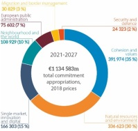 MFF 2021-2027: Total
