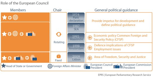 Role of the European Council