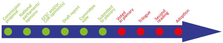 timeline 10 steps voted second reading