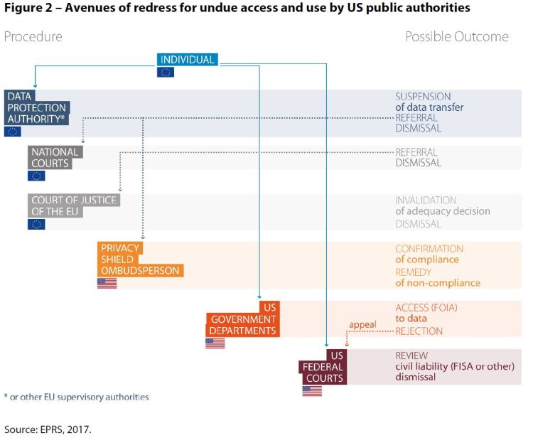 Avenues of redress for undue access and use by US public authorities