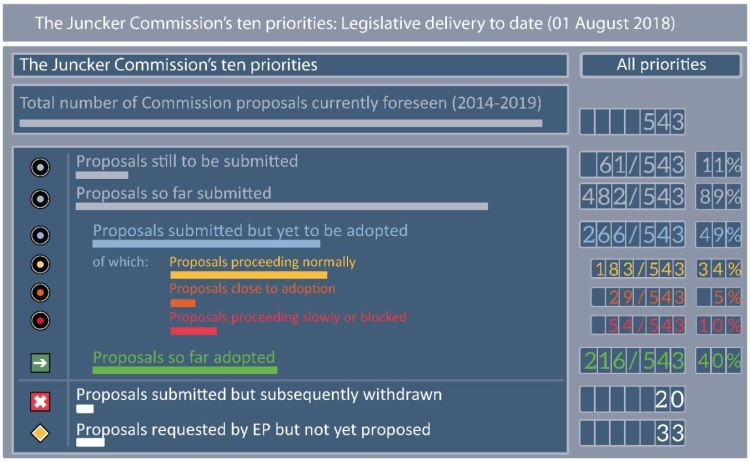 The Juncker Commission's ten priorities: Legislative delivery to date (01 August 2018)