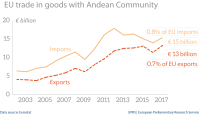 EU trade in goods with Andean Community