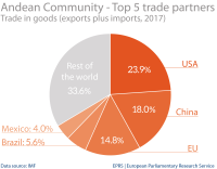 Andean Community: top 5 trade partners