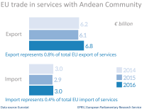 EU trade in services with Andean Community