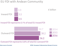 EU FDI stocks with Andean Community