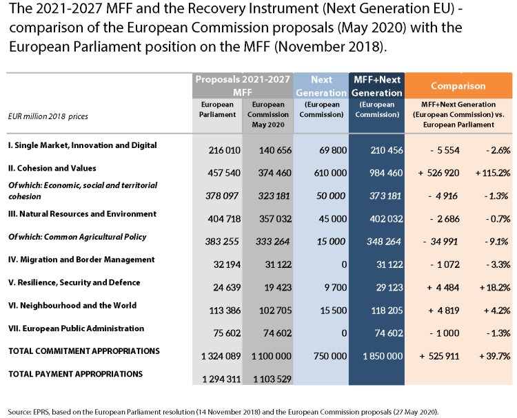 The 2021-2027 MFF and the Recovery Instrument (Next Generation EU) - comparison of the European Commission proposals (May 2020) with the European Parliament position on the MFF (November 2018).