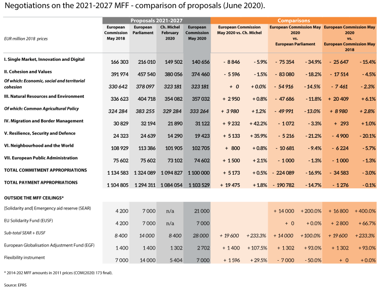 Negotiations on the 2021-2027 MFF - comparison of proposals (March 2020)